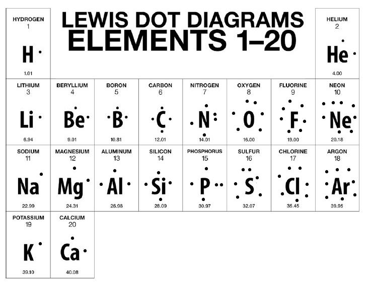 Bohr Rutherford Diagrams Lewis Dot Diagrams Eve Wongworakul