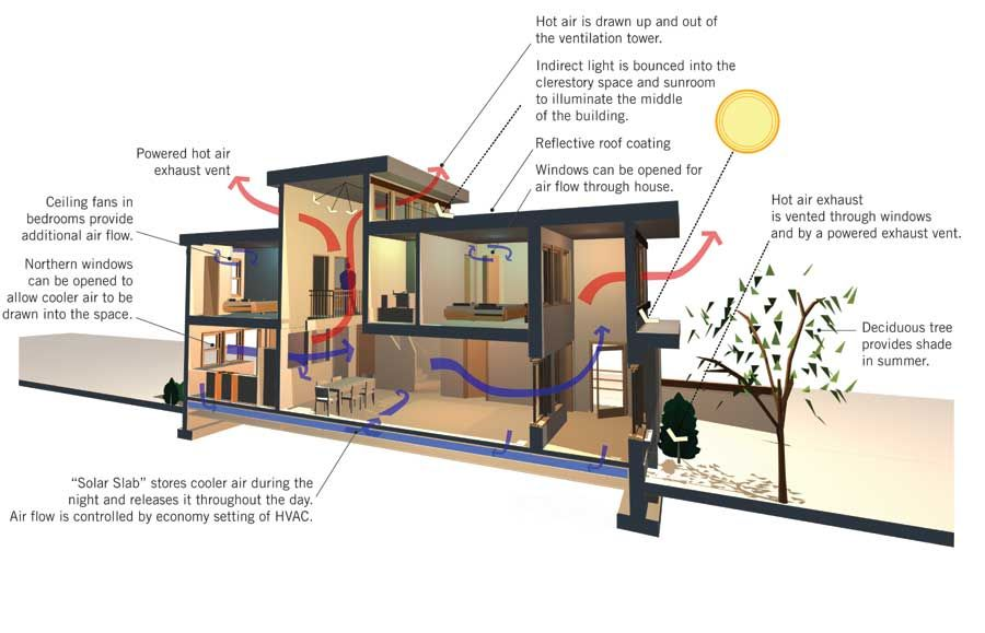 Natural Cooling Strategies Green Solutions Mother Earth News Passive Design
