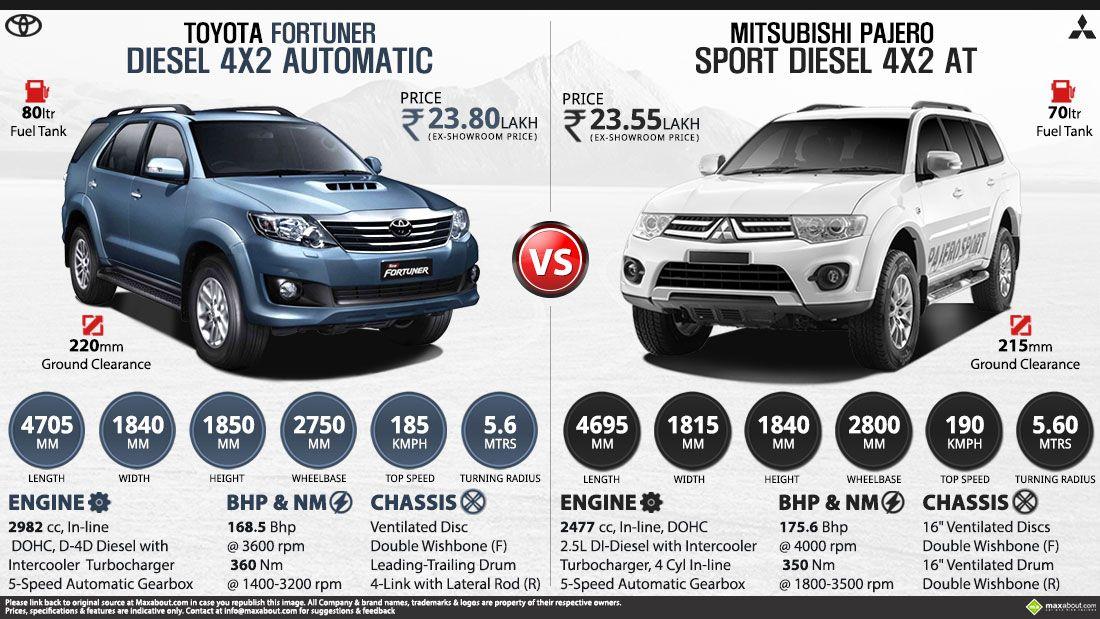 Mitsubishi Pajero Sport At Vs Toyota Fortuner At Mitsubishi Pajero Sport Mitsubishi Pajero Mitsubishi