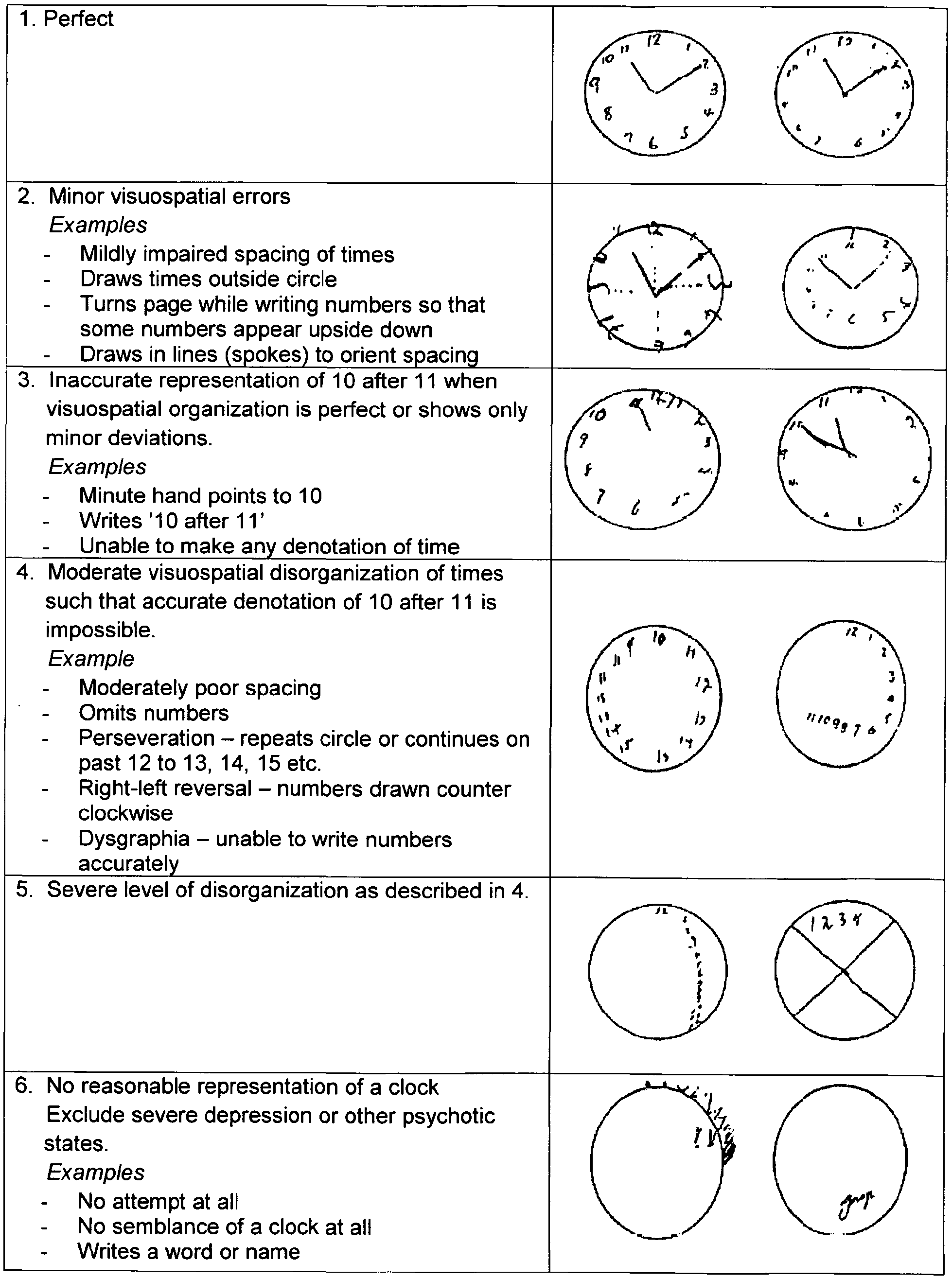 The Clock Drawing Test And Dementia