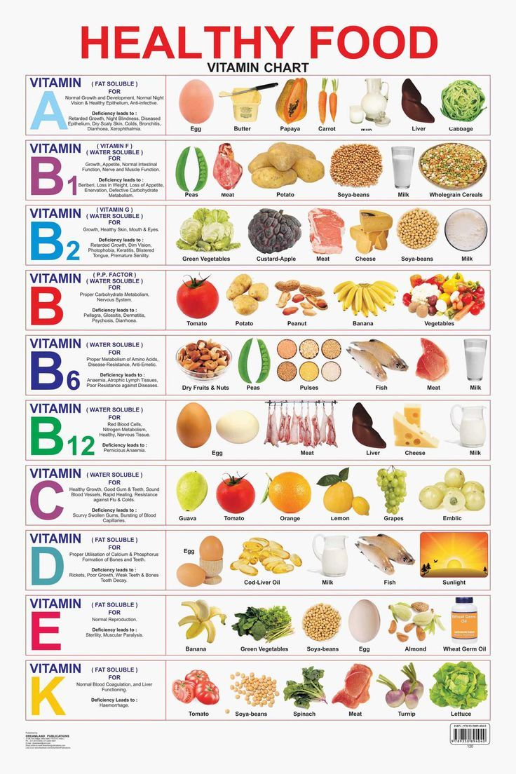 Photo of Kaufen Sie Educational Charts Series: Gesundes Essen (Vitamin Chart) bei Rs.96.00 – Diät Blog