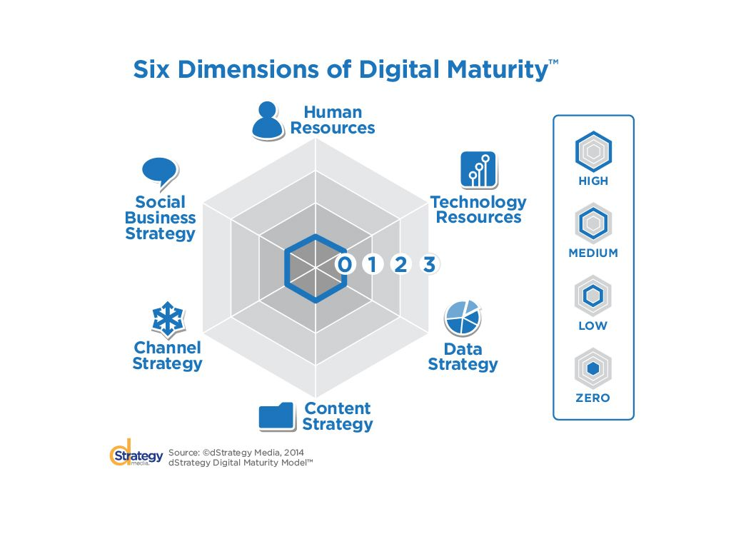 Six Dimensions Of Digital Maturity Digital Strategy