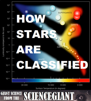 Concept Compare and Question Explore Stars on the HR