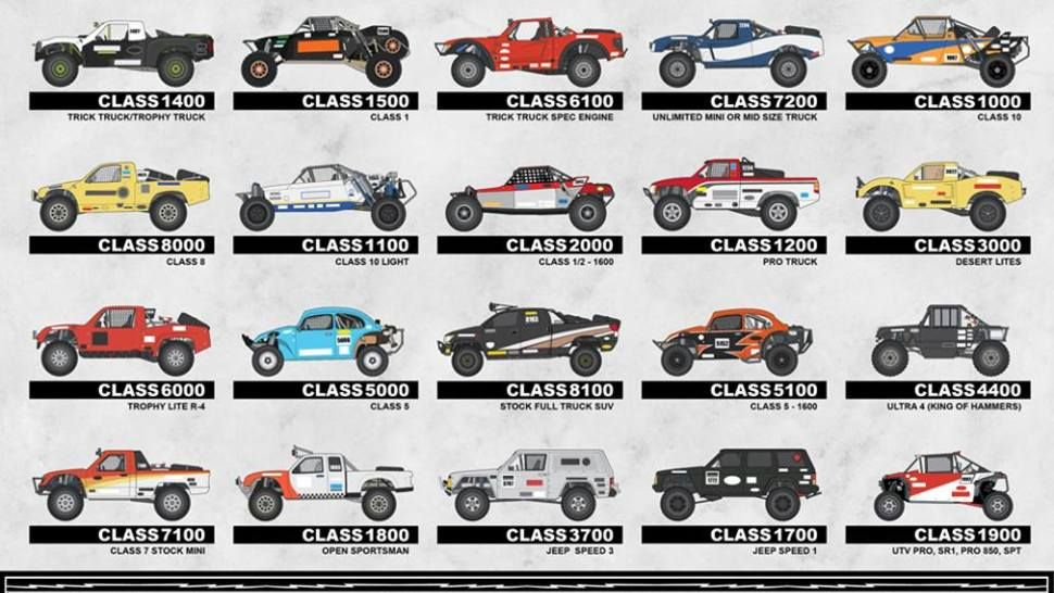 The Many Classes Of Desert Racing Racing Trophy Truck Sport Truck