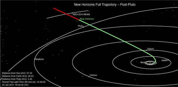 This overhead diagram of the solar system shows new horizons full this overhead diagram of the solar system shows new horizons full trajectory and current position sciox Choice Image