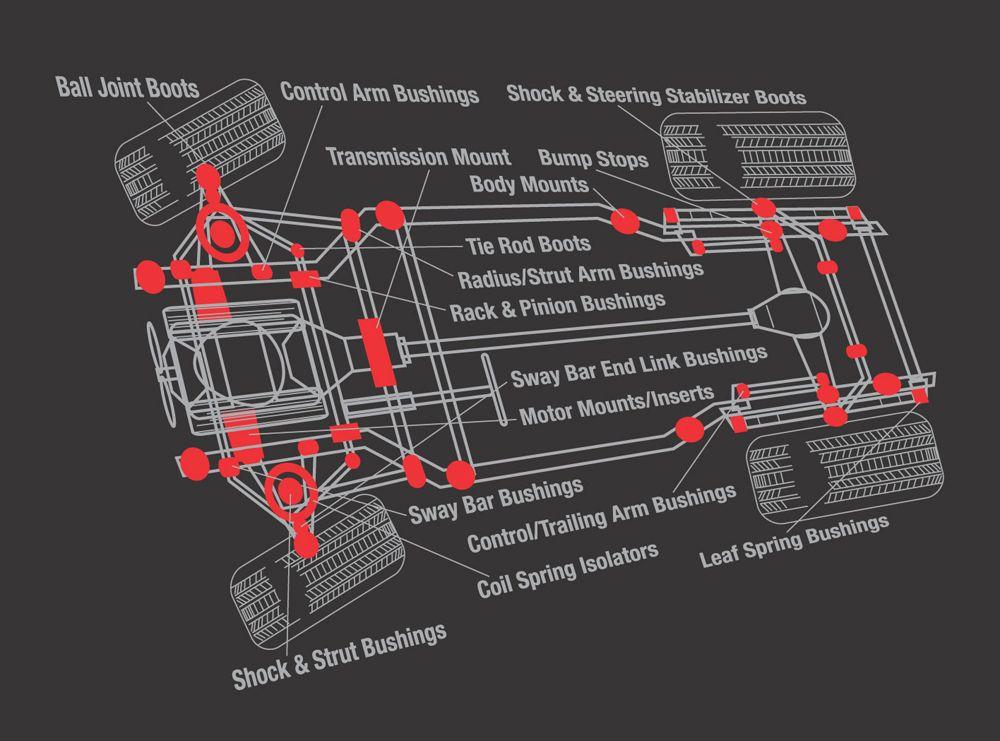 Energy Suspension Truck/SUV Hyper-Flex Bushing Systems | 49