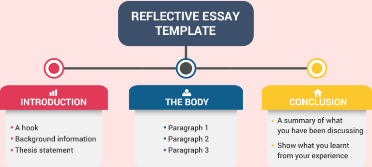 How To Draft A Reflective Essay Template Guide Essay