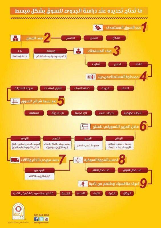 مكونات دراسة الجدوى Infographic Psychology Info