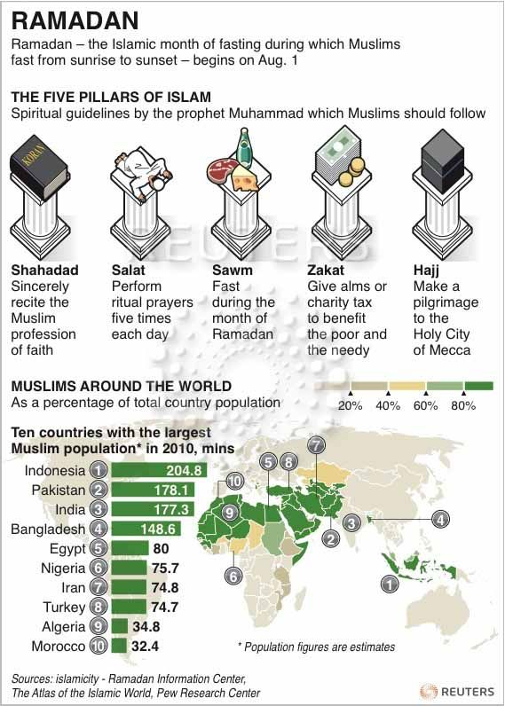 Ramadan - Graphic of the Day   The Knowledge Effect ...