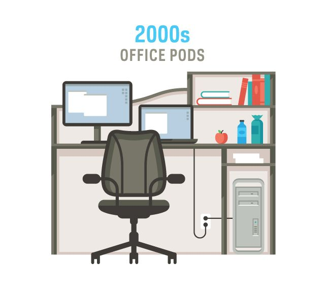 The Evolution of Office Furniture u002700s History Interior - office depot