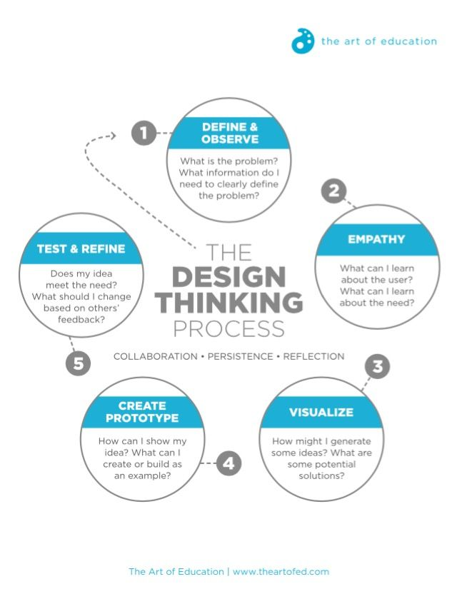 Turn stem to steam with the design thinking process art of ed also rh pinterest