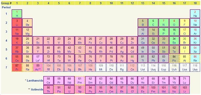 Neon Is Located In Group  And Period  On The Periodic Table