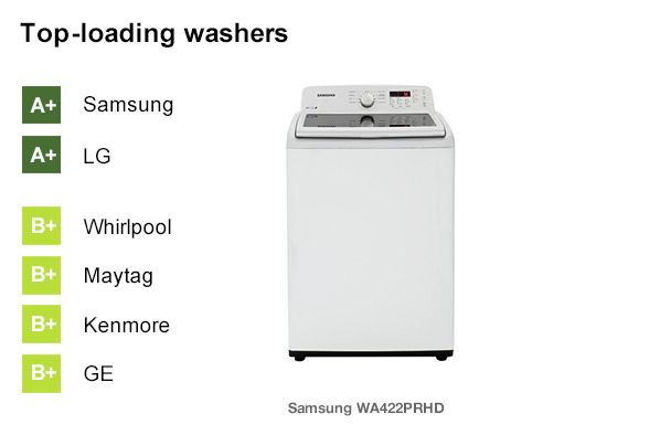 Best Washing Machine Brands 2013 Consumer Reports Photo In