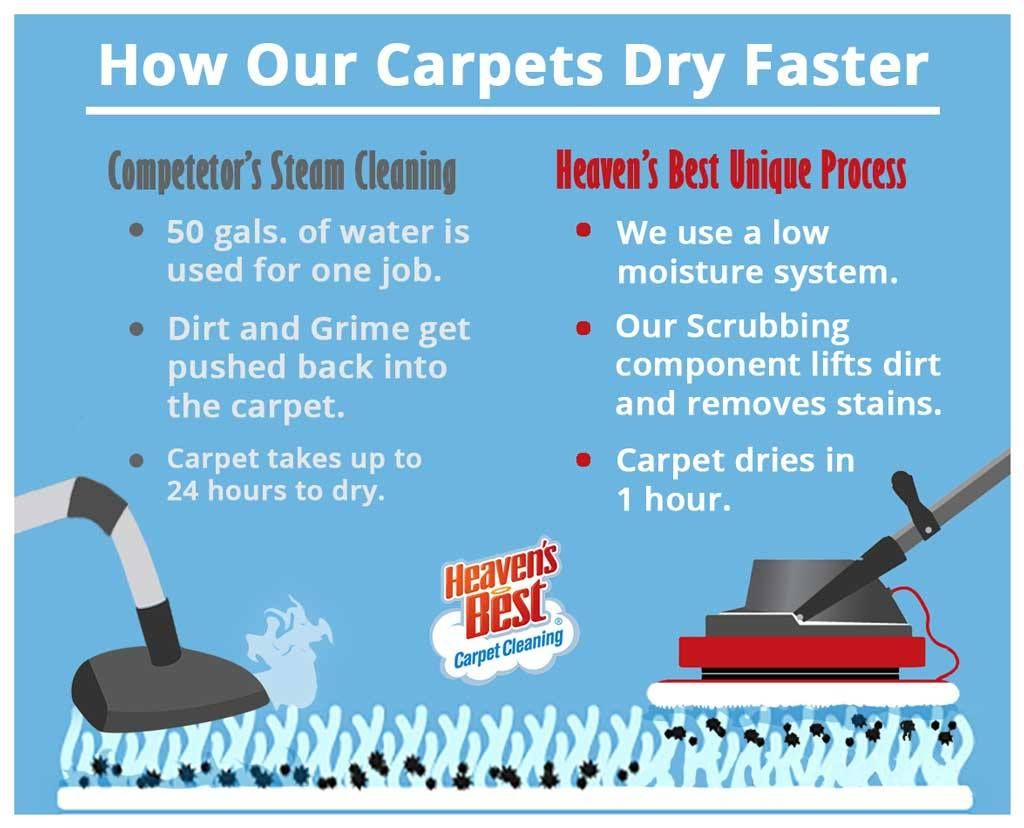 Heaven S Best Carpet Rug Cleaners Of Birmingham Al Fast Dry Carpet Cleaning Our Unique Carpet Cleaning P Dry Carpet Cleaning How To Clean Carpet Rug Cleaner