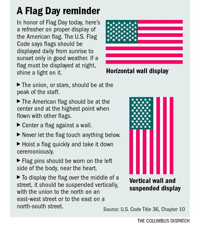 Graphic How Properly To Display The American Flag Displaying The American Flag American History Homeschool American History Humor