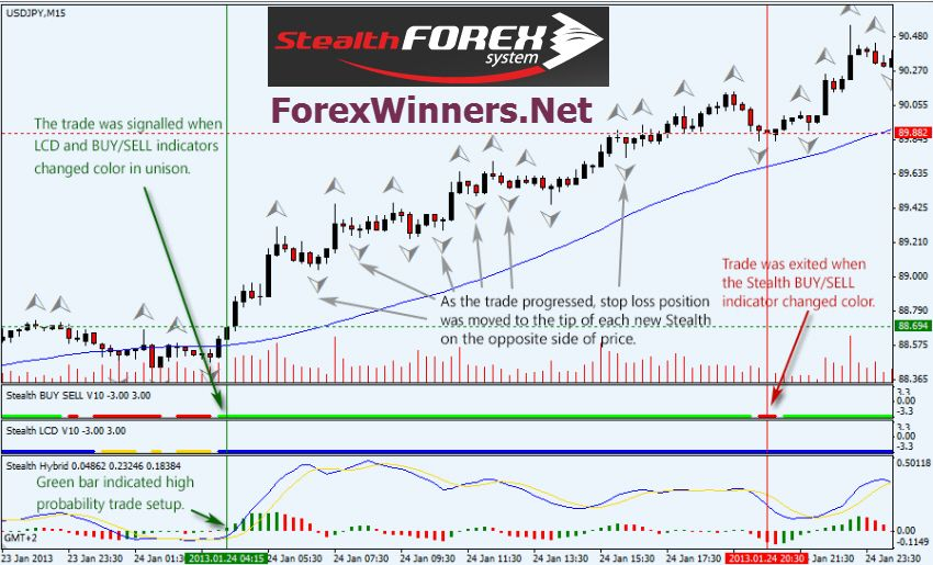 Forex Stealth System