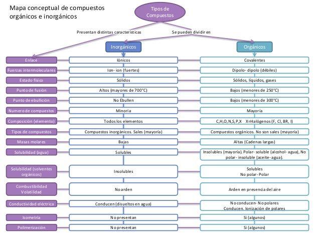 Mapa conceptual de compuestos orgánicos e inorgánicos Tipos de ...
