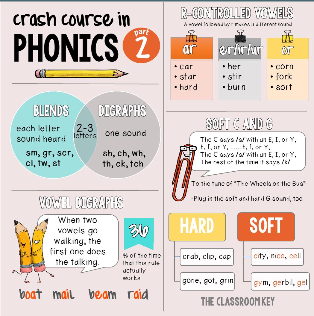 Crash Course in Phonics, part 2 | Lernen und Kind