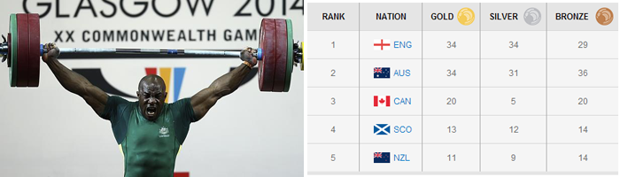 Was Australia robbed of their Gold medal in the weightlifting event? What do you think?