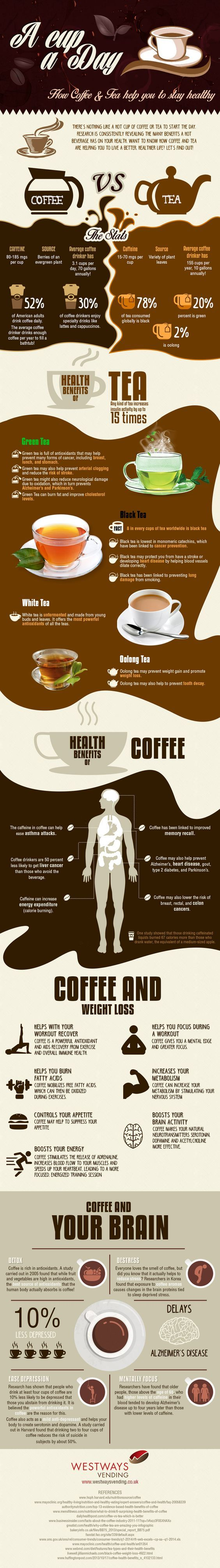 Health Benefits of Coffee and Tea (With images) Coffee