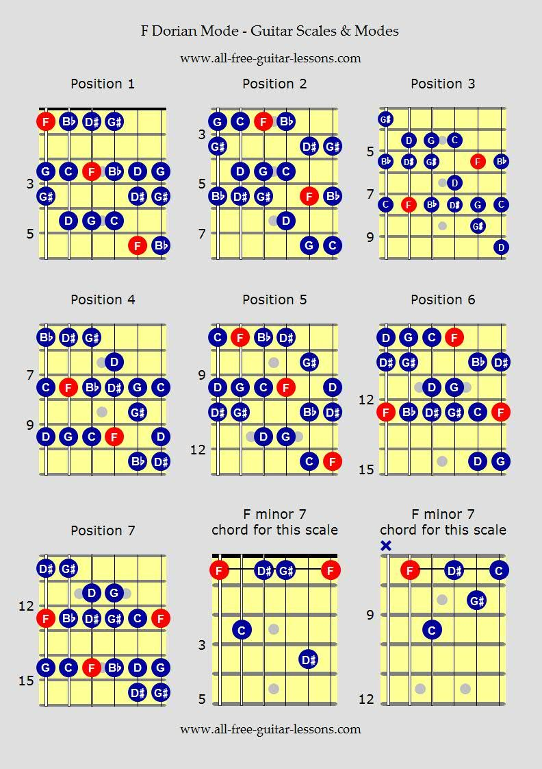 f dorian mode three notes to each string with notes guitar scales chart 28 musical styles. Black Bedroom Furniture Sets. Home Design Ideas