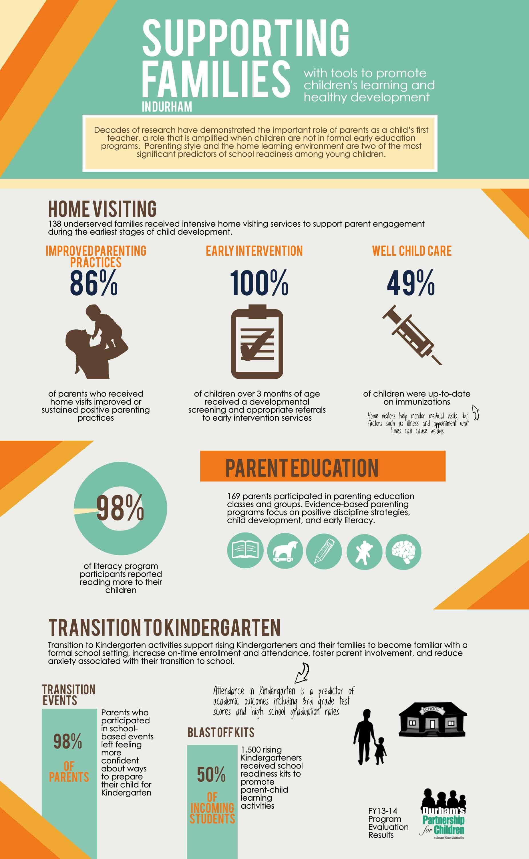 Infographic Supporting Families With Images Parenting