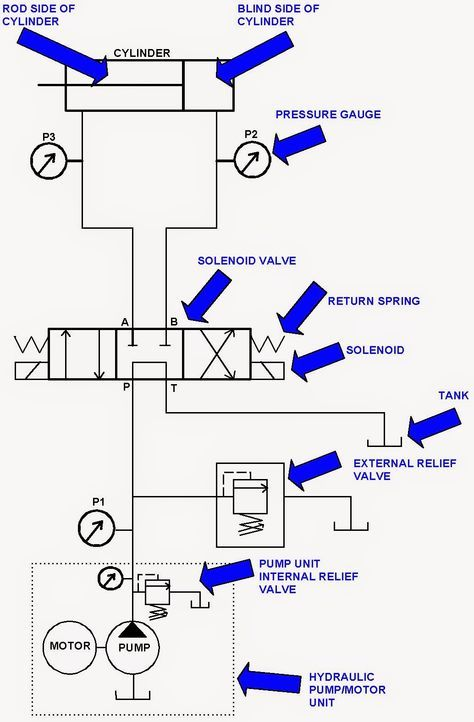 Hydraulic System For Beginners Fundamentals And Applications Of Mechanical Engineering Hydraulic Systems Mechanical Engineering Electromechanical Engineering