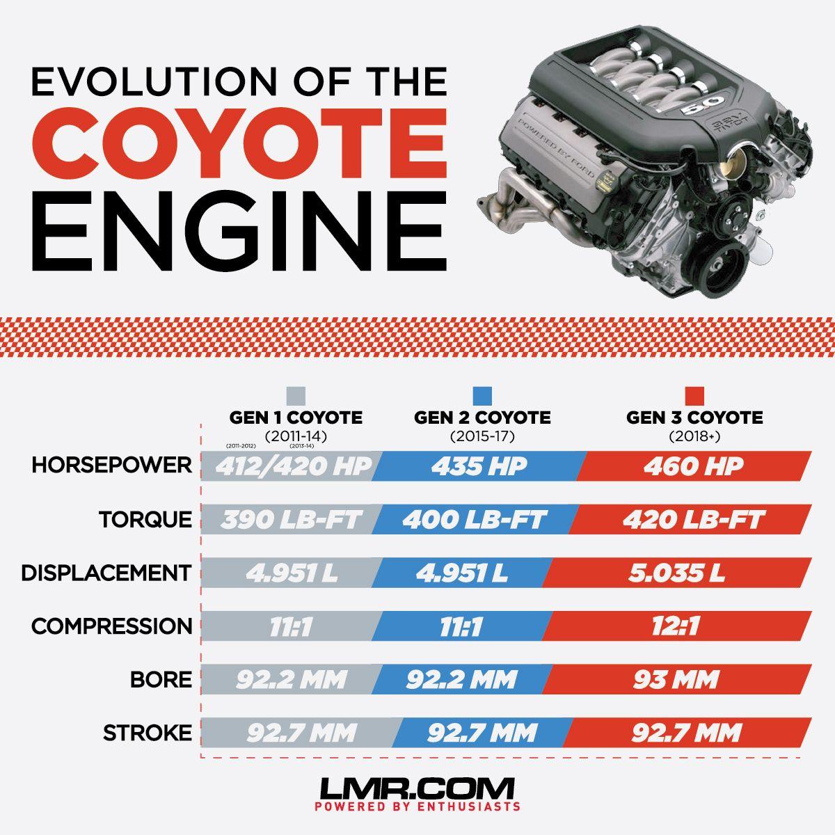 Differences Between Gen 1 Gen 2 Gen 3 Coyote Engines Ford Racing Engines Mustang Engine Engineering