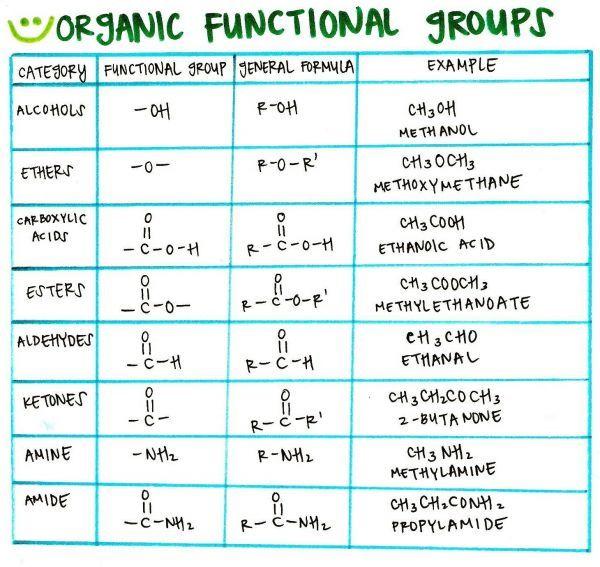 Organic functional groups chart also hong hankk rh