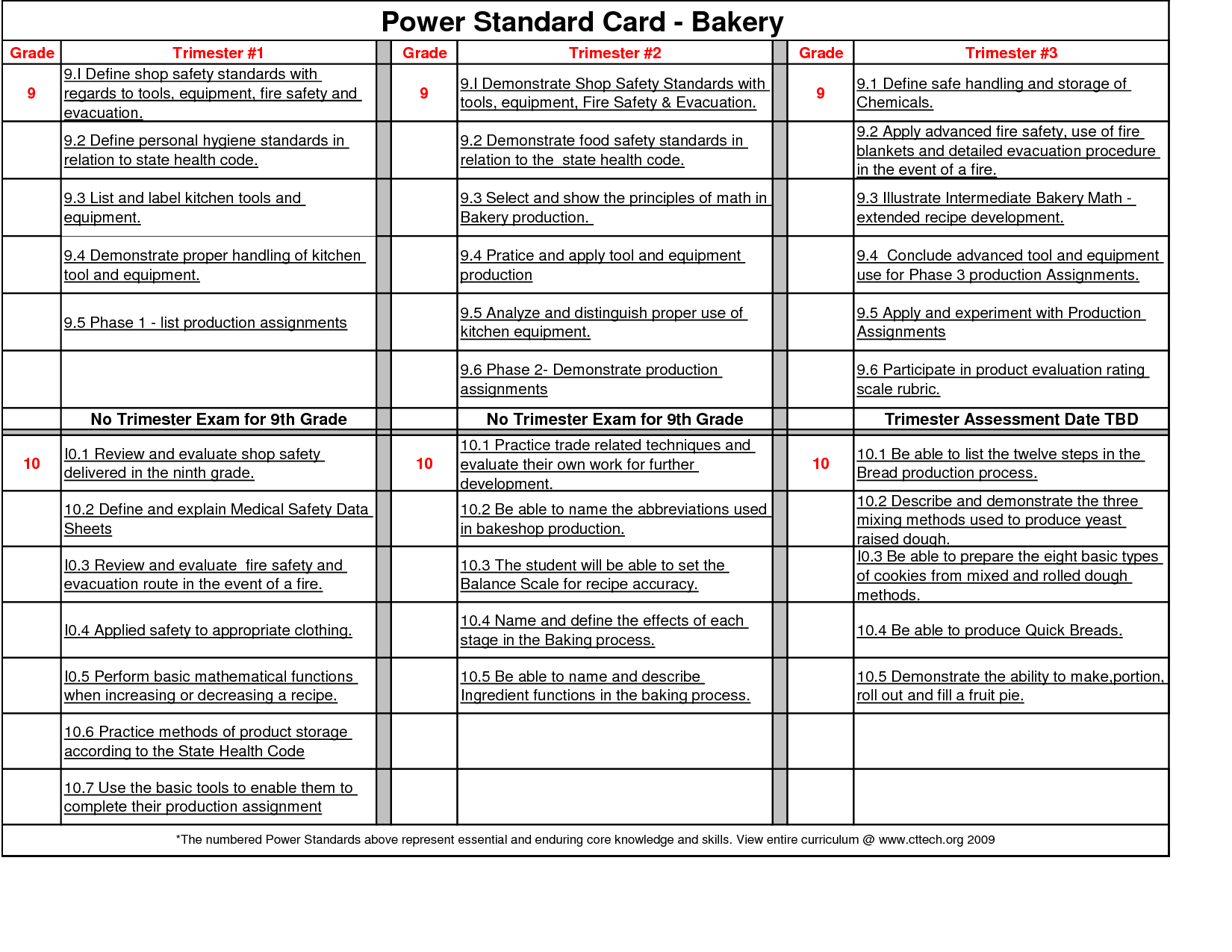 Business Plan Small Bakery Power Standard Card cakepins.com ...