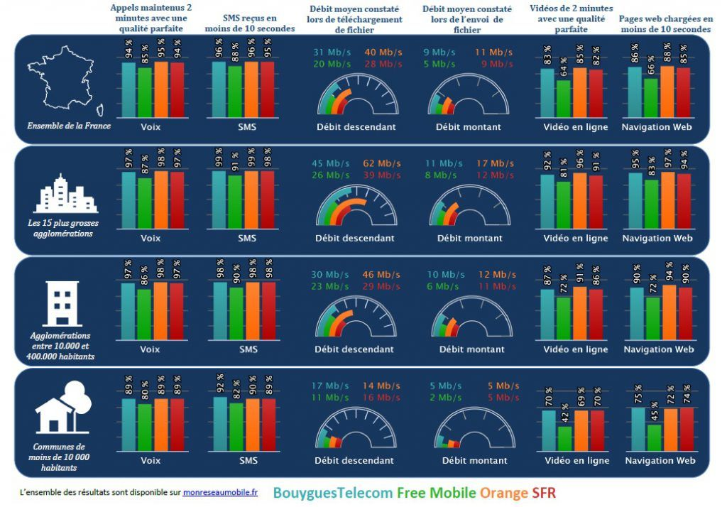 Qualité des réseaux selon l'Arcep Orange domine