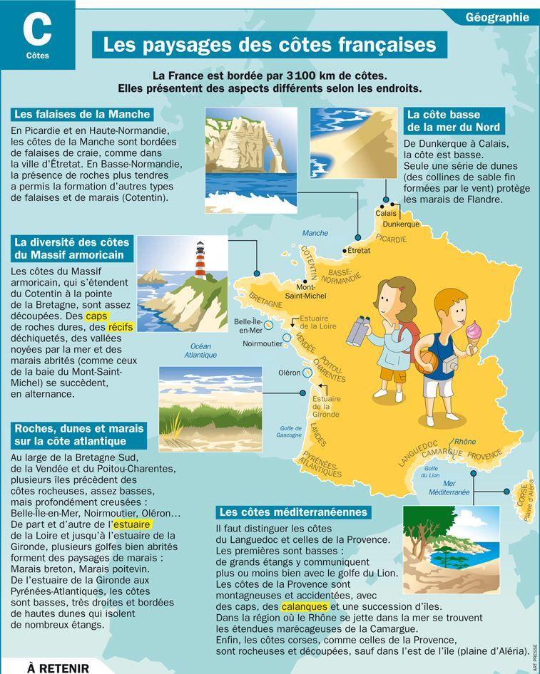 Les paysages des côtes françaises