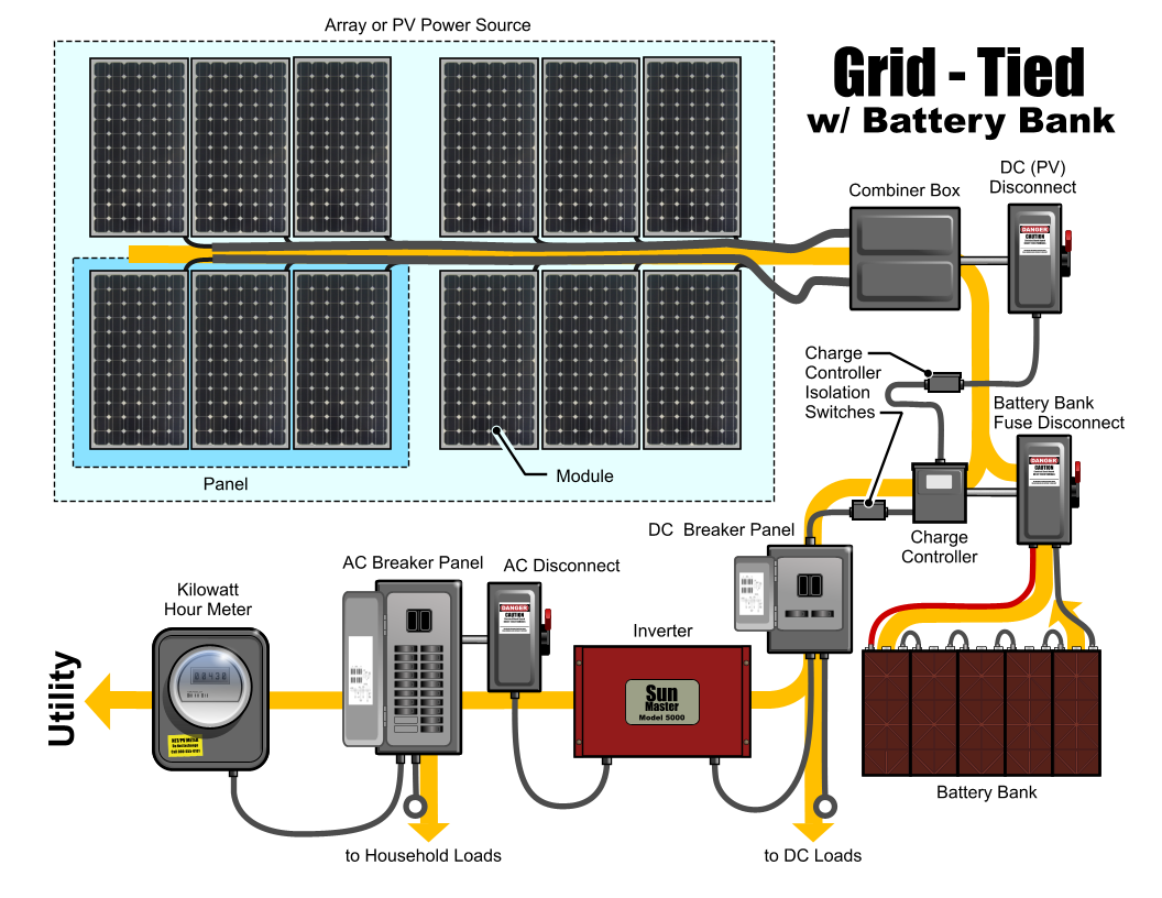 wiring diagram for solar panel to battery submersible pump control box 3 wire single phase grid tied power system your home with