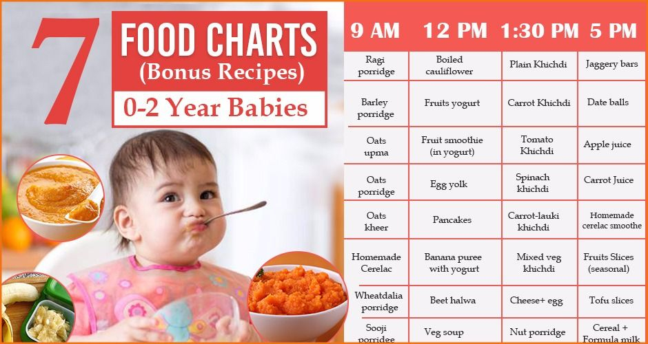 Indian Food Recipes For 2 Year Old Child In 2020 Baby Food Recipes Baby Food Chart Kids Nutrition