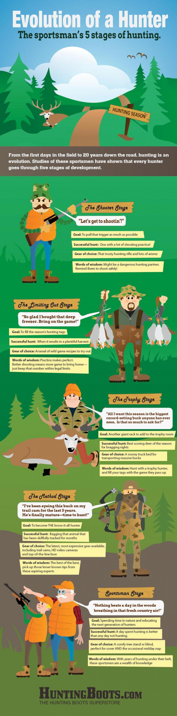 The Evolution of a Hunter infographic hunting hunting