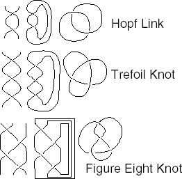 Closing 2 braids to produce hopf link and trefoil knot or 3 closing 2 braids to produce hopf link and trefoil knot or 3 braids to produce ccuart Image collections