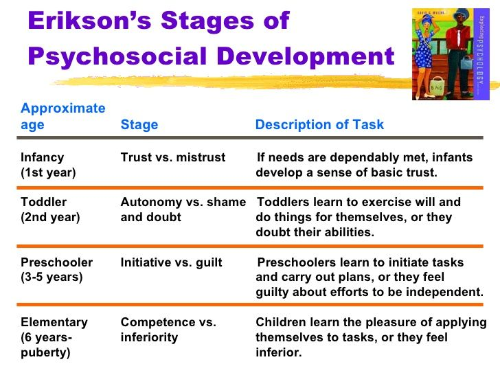 stages of development in child Child development entails the biological stages of development may overlap or be associated with specific other aspects of development.