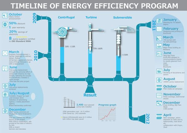 Energy Efficiency Program in Pakistan