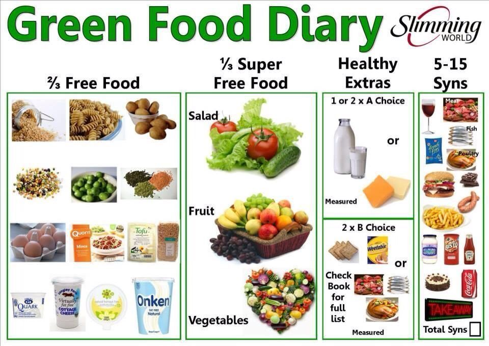 Grew Day Food Diary Health In 2018 Pinterest Slimming World
