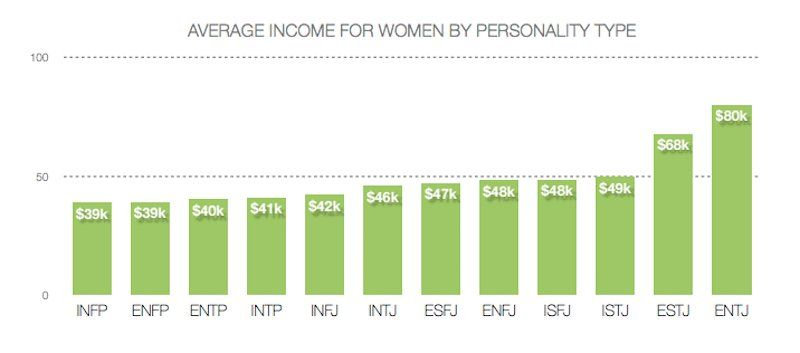 The Highest-Earning Women Have These Personality Types - LevoLevo LeagueMagnifying GlassLevo LeagueMagnifying GlassSocialSocialX ThinXSocialSocialSocialSocialSocialSocialSocialSocialSocialSocialSocialSocialSocialSocialEnvelopeSocialSocialSocialSocialSocial