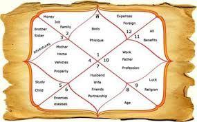 gratis Vedic match gör astrologi bästa gratis dejtingsajt för Cougars