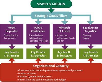 Law SocietyS Visual  Strategic And Succession Planning