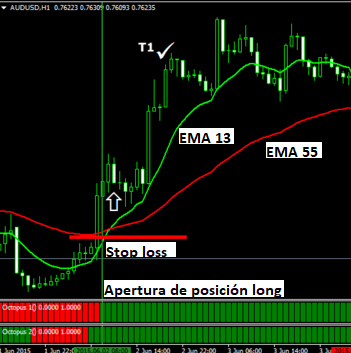 Tecnicas de trading para forex