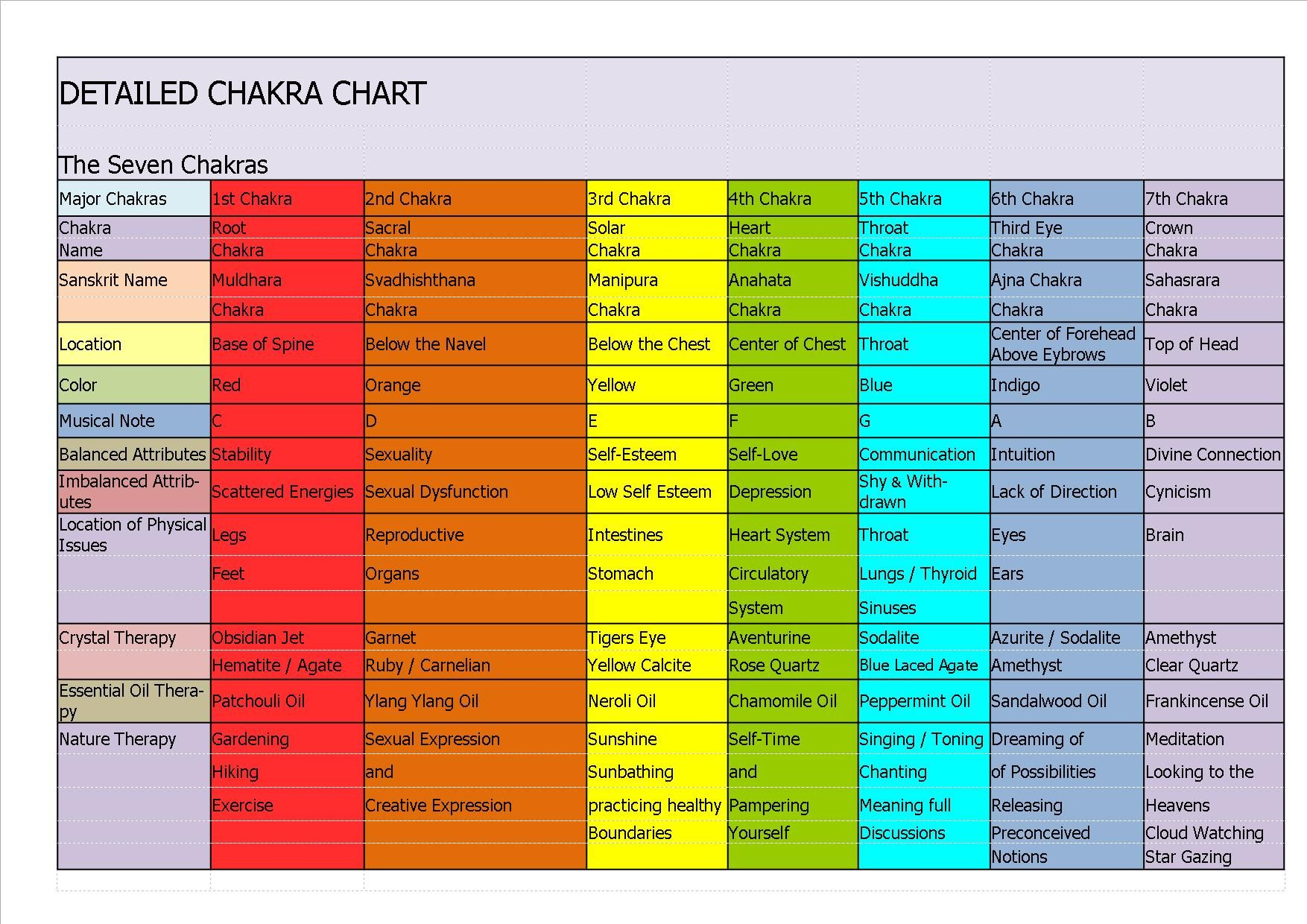 Detailed Chakra Chart Pub The Ultimate Inner Edge