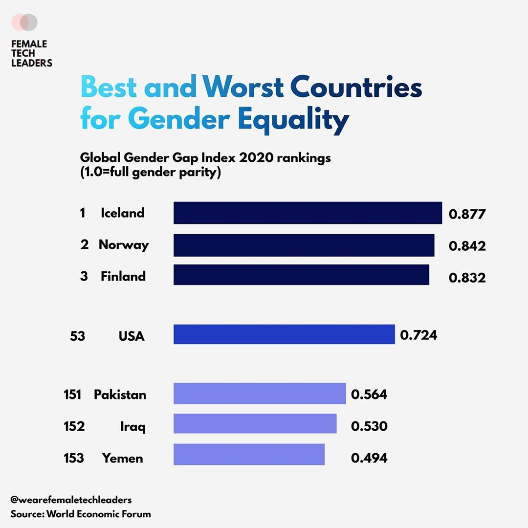 Best And Worst Countries For Gender Equality Equality Gender Equality Gender Gap