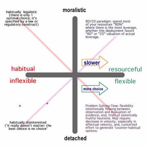 Pareto Efficiency Matrix Flexibility In Situational Responses