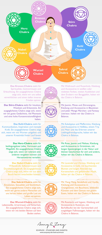 Chakren   Chakren, Reflexzonen, Gesundheit und wellness
