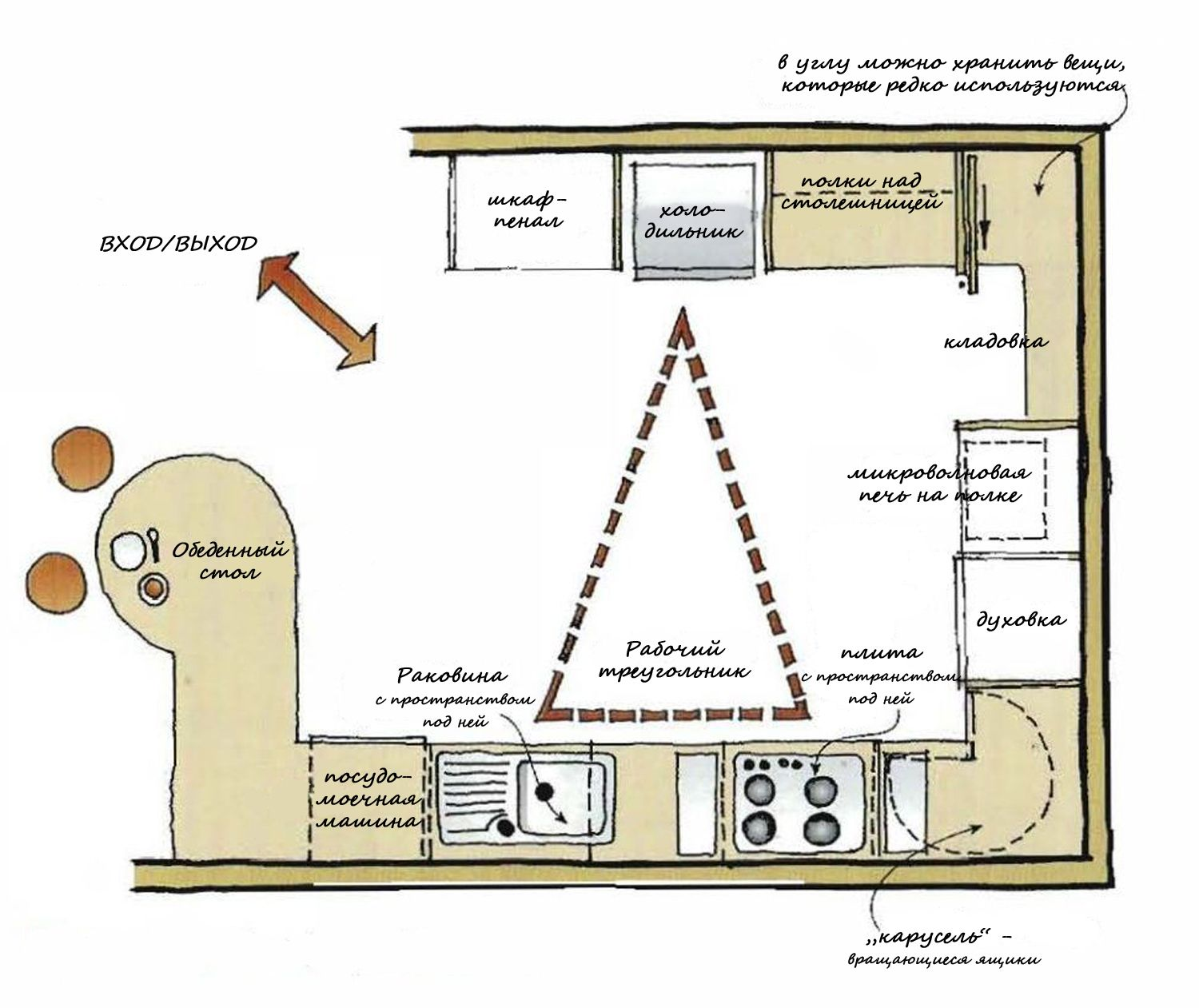 U shaped Kitchen Layouts   How to Plan Your Kitchen Design Layout ...