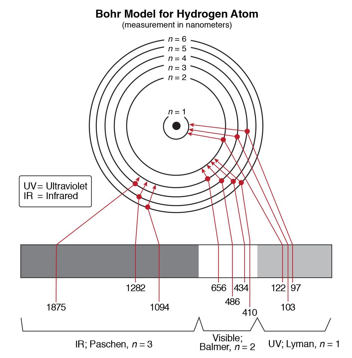 Hydrogen Spectrum Activity Carolina Com Physics Facts Chemistry Lessons Physics Notes