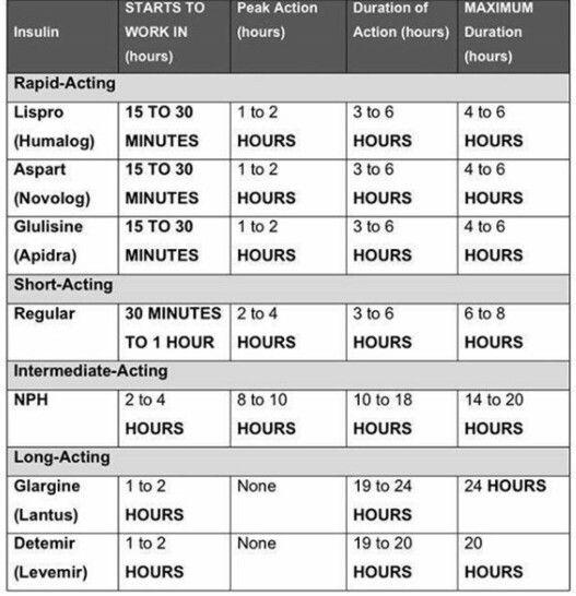 Insulin chart for nurses best nursing pharmacology images on pinterest also gungoz  eye rh